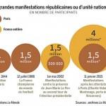 Grandes manifestations républicaines en France